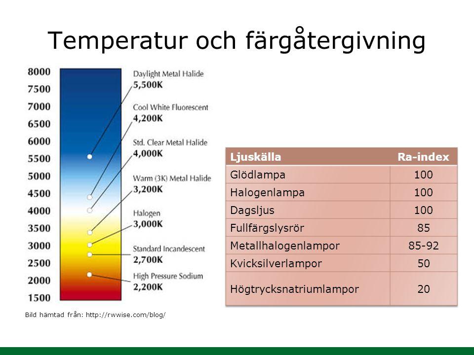 Temperatur och färgåtergivning Bild hämtad från: http://rwwise.com/blog/