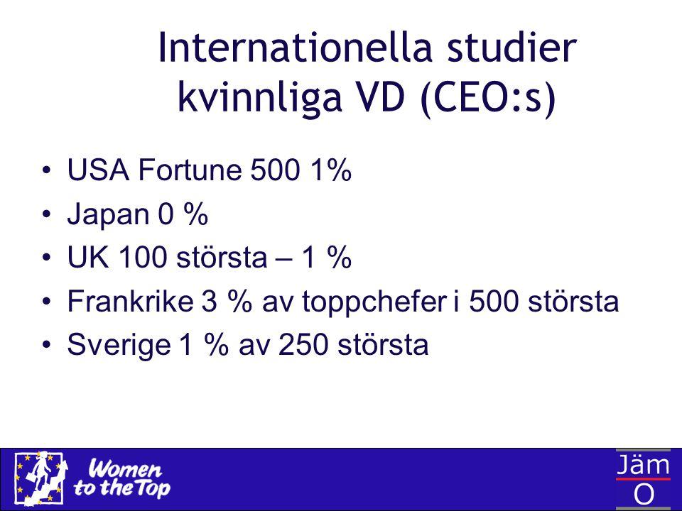 Internationella studier kvinnliga VD (CEO:s) USA Fortune 500 1% Japan 0 % UK 100 största – 1 % Frankrike 3 % av toppchefer i 500 största Sverige 1 % a