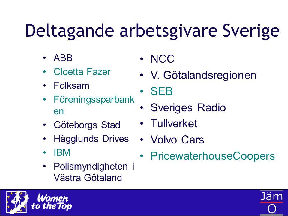 Deltagande arbetsgivare Sverige ABB Cloetta Fazer Folksam Föreningssparbank en Göteborgs Stad Hägglunds Drives IBM Polismyndigheten i Västra Götaland
