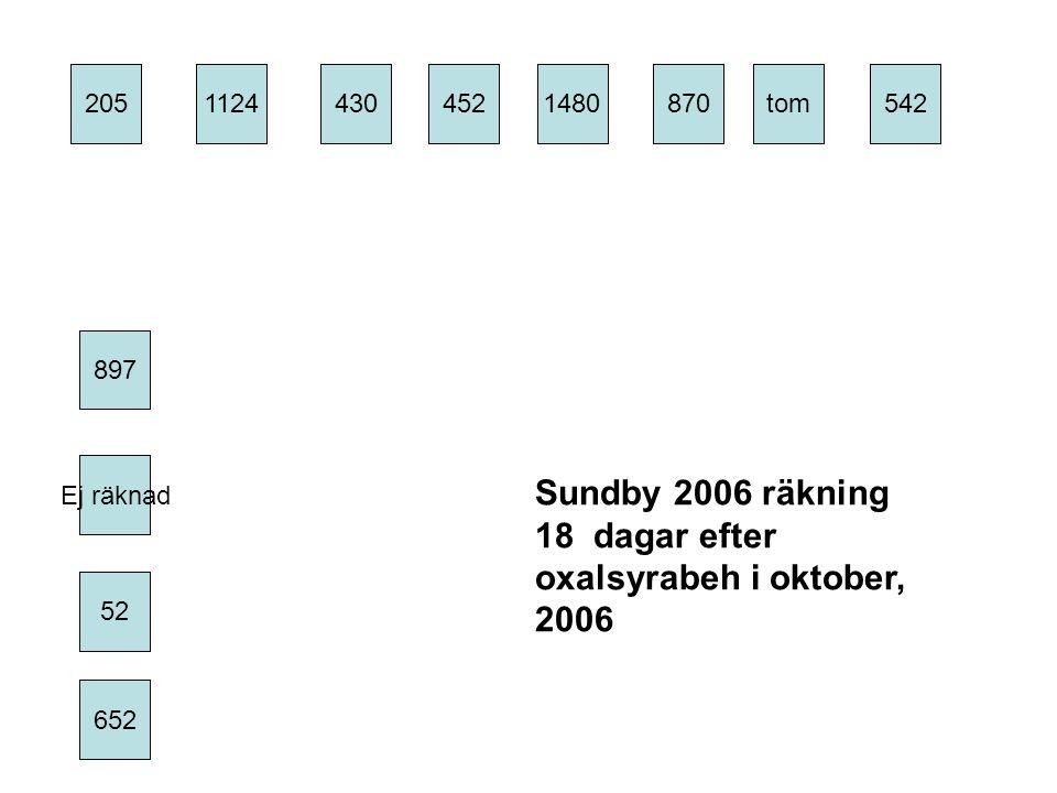 205 897 430452 1480 52 1124 Ej räknad 652 870 tom 542 Sundby 2006 räkning 18 dagar efter oxalsyrabeh i oktober, 2006