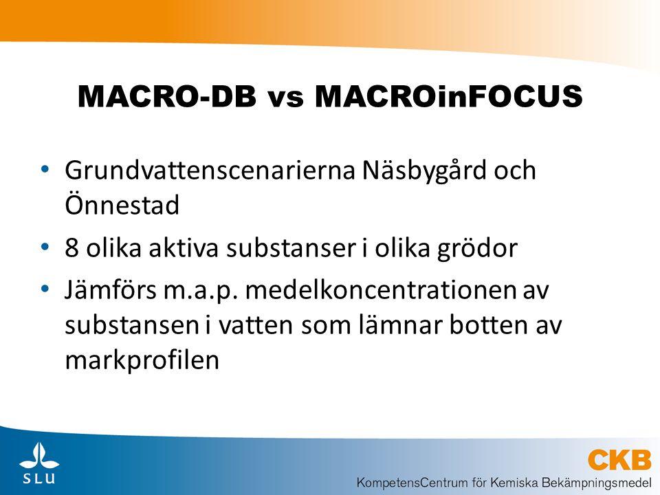 MACRO-DB vs MACROinFOCUS Grundvattenscenarierna Näsbygård och Önnestad 8 olika aktiva substanser i olika grödor Jämförs m.a.p. medelkoncentrationen av