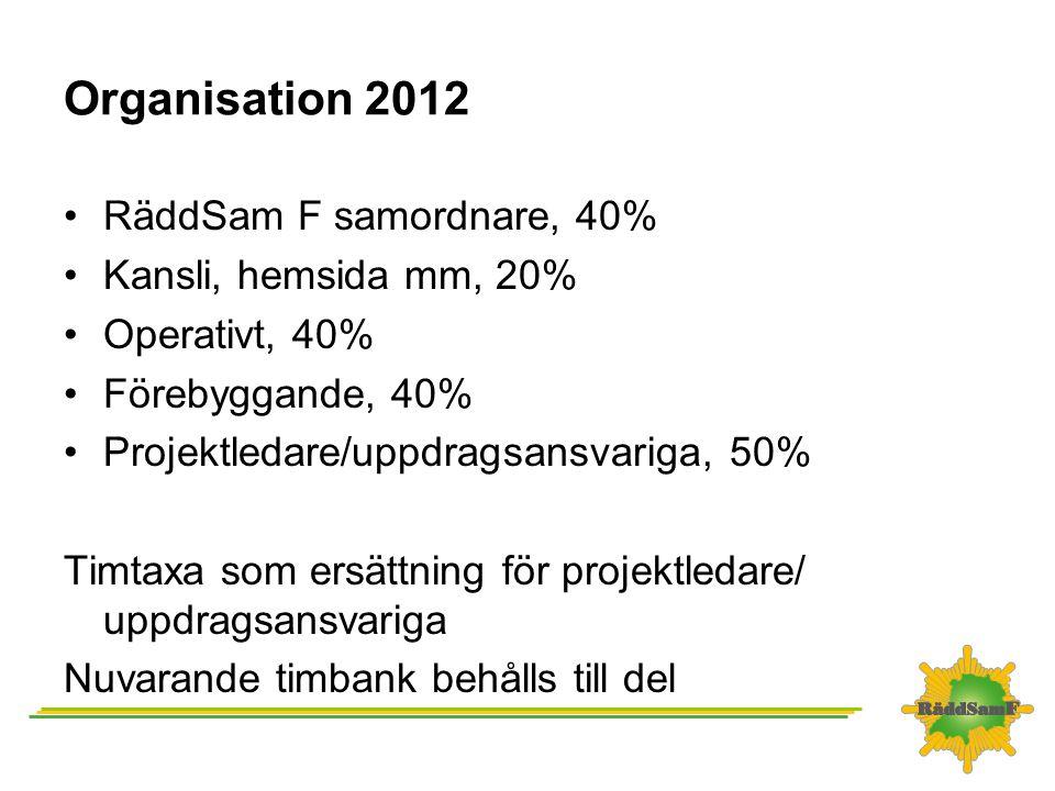 Organisation 2012 RäddSam F samordnare, 40% Kansli, hemsida mm, 20% Operativt, 40% Förebyggande, 40% Projektledare/uppdragsansvariga, 50% Timtaxa som