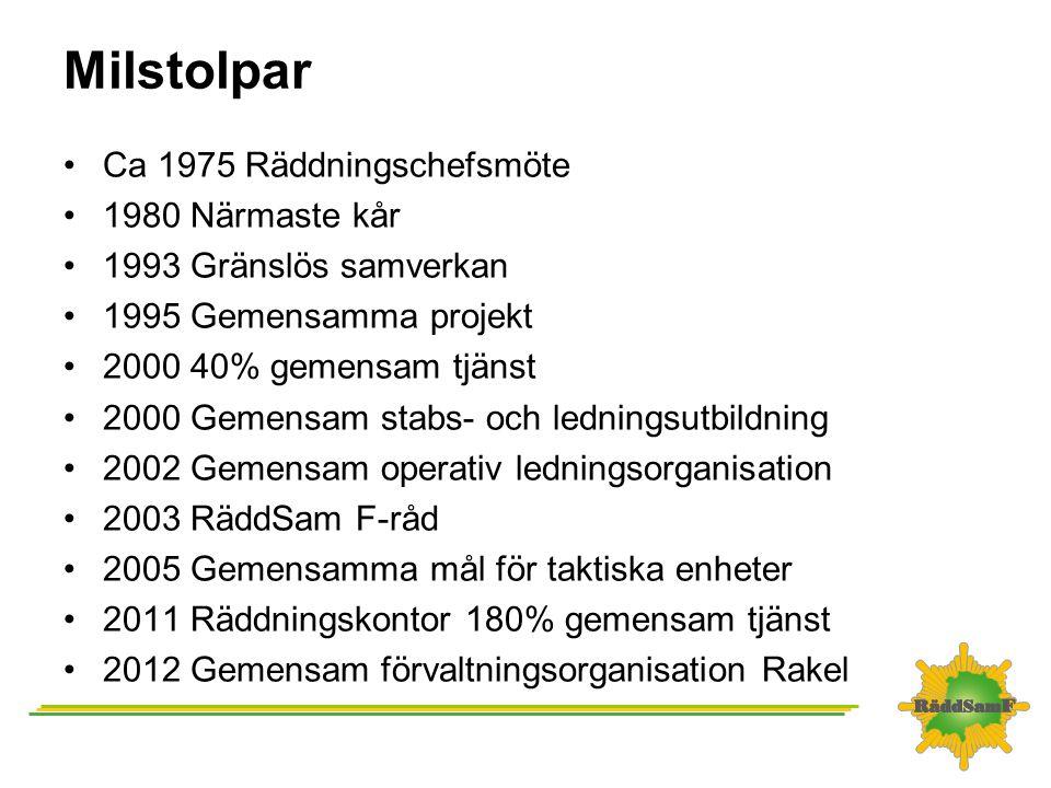 Milstolpar Ca 1975 Räddningschefsmöte 1980 Närmaste kår 1993 Gränslös samverkan 1995 Gemensamma projekt 2000 40% gemensam tjänst 2000 Gemensam stabs-