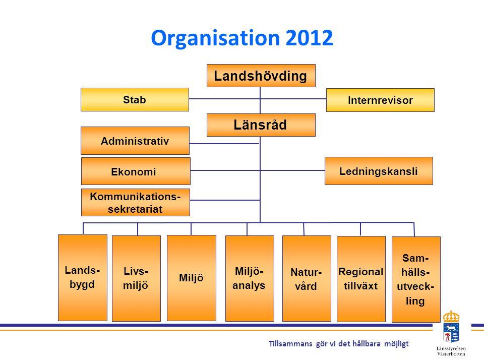Tillsammans gör vi det hållbara möjligt Kommunikations- sekretariat Ledningskansli Landshövding Lands- bygd Livs- miljö Miljö Miljö- analys Natur- vår