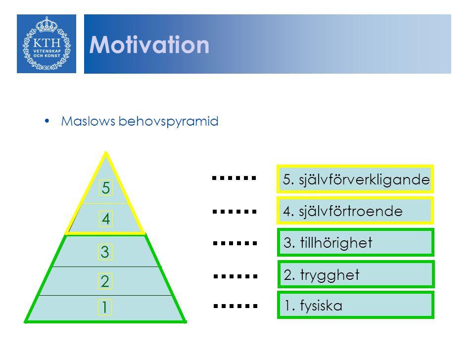 Maslows behovspyramid 5. självförverkligande 4. självförtroende 3. tillhörighet 2. trygghet 1. fysiska 1 2 3 4 5 Motivation
