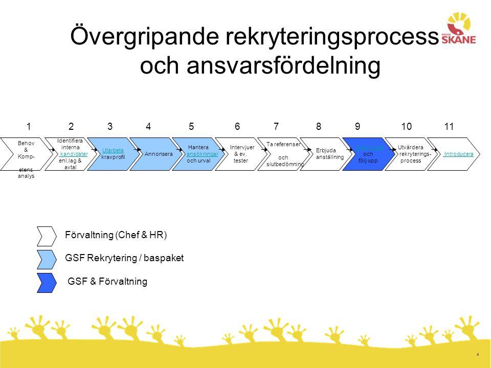 5 GSF Rekrytering Enhetschef Maria Edin Teamledare: Jessica Erlandsson PerssonTeam 1 Maria MelinTeam 2 Malin JönssonTeam 3