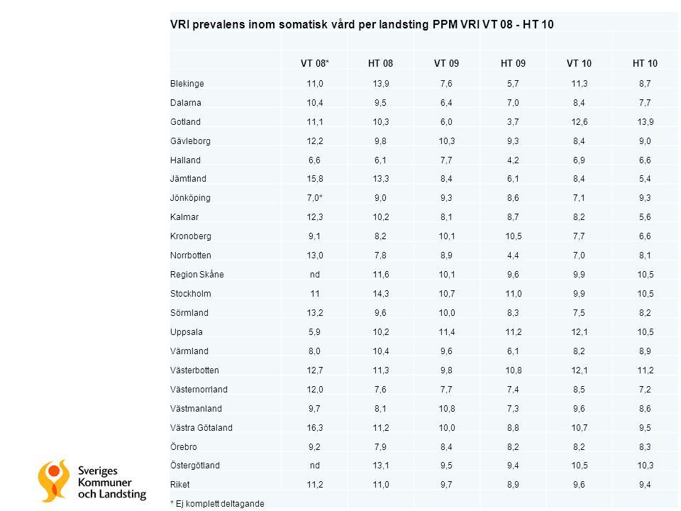 VRI prevalens inom somatisk vård per landsting PPM VRI VT 08 - HT 10 VT 08*HT 08VT 09HT 09VT 10HT 10 Blekinge11,013,97,65,711,38,7 Dalarna10,49,56,47,