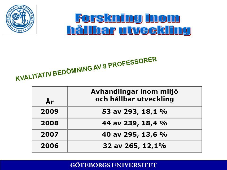År Avhandlingar inom miljö och hållbar utveckling 200953 av 293, 18,1 % 200844 av 239, 18,4 % 200740 av 295, 13,6 % 200632 av 265, 12,1% KVALITATIV BEDÖMNING AV 8 PROFESSORER