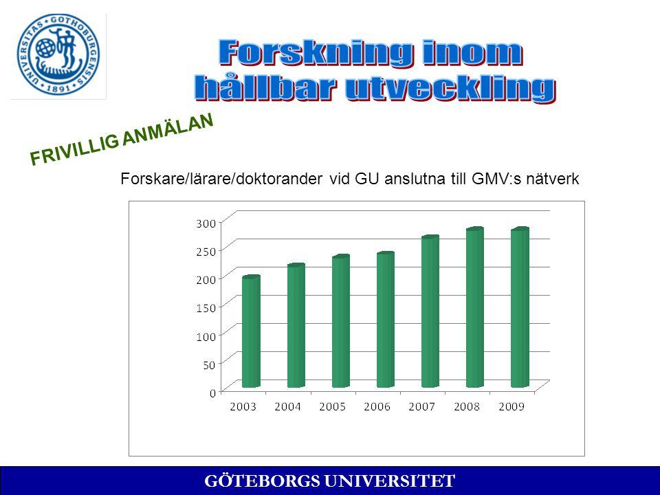 Forskare/lärare/doktorander vid GU anslutna till GMV:s nätverk FRIVILLIG ANMÄLAN