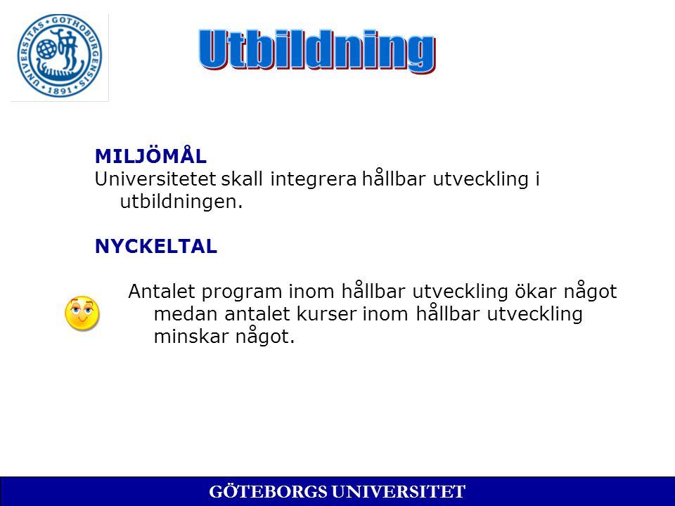 MILJÖMÅL Universitetet skall integrera hållbar utveckling i utbildningen.