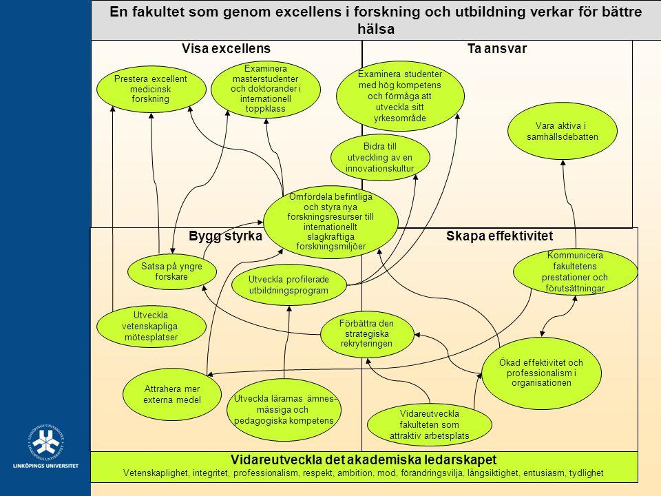 2 Bygg styrka Visa excellensTa ansvar Skapa effektivitet En fakultet som genom excellens i forskning och utbildning verkar för bättre hälsa Vidareutve