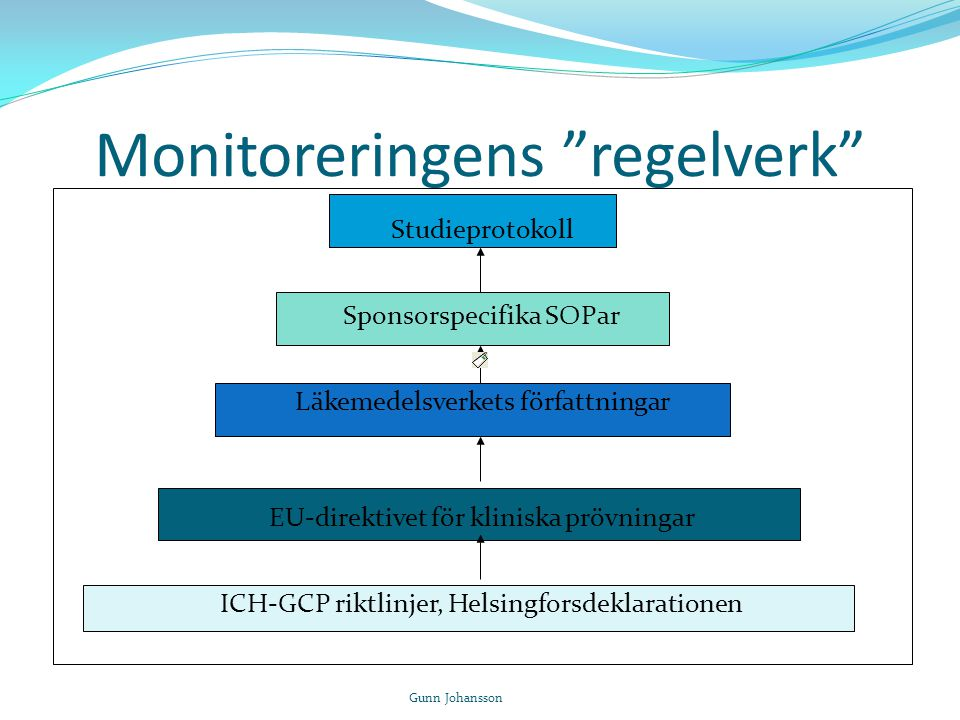 Monitorering enligt ICH GCP 1.38 The act of overseeing the progress of a clinical trial, and of ensuring that it is conducted, recorded, and reported in accordance with the protocol, Standard Operating Procedures (SOPs), Good Clinical Practice (GCP), and the applicable regulatory requirement(s).