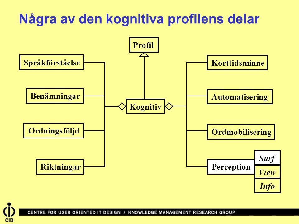 KognitivSpråkförståelseKorttidsminneBenämningarAutomatiseringOrdningsföljdRiktningarPerceptionOrdmobilisering Några av den kognitiva profilens delar P