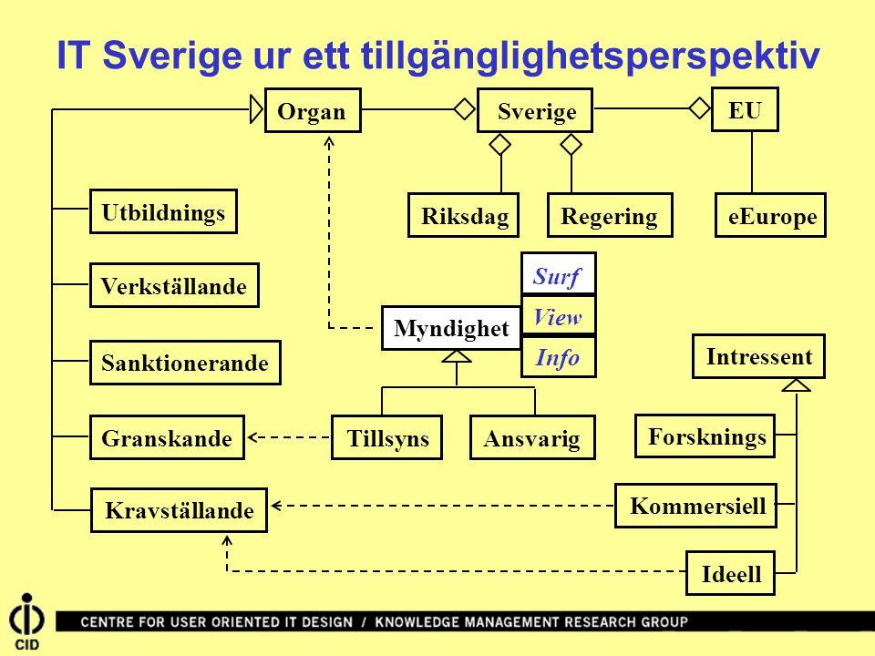 SverigeRiksdagRegeringEUeEuropeOrganVerkställandeGranskandeUtbildningsSanktionerandeKravställandeIntressentIdeellKommersiellForskningsMyndighetAnsvarigTillsyns IT Sverige ur ett tillgänglighetsperspektiv Surf View Info