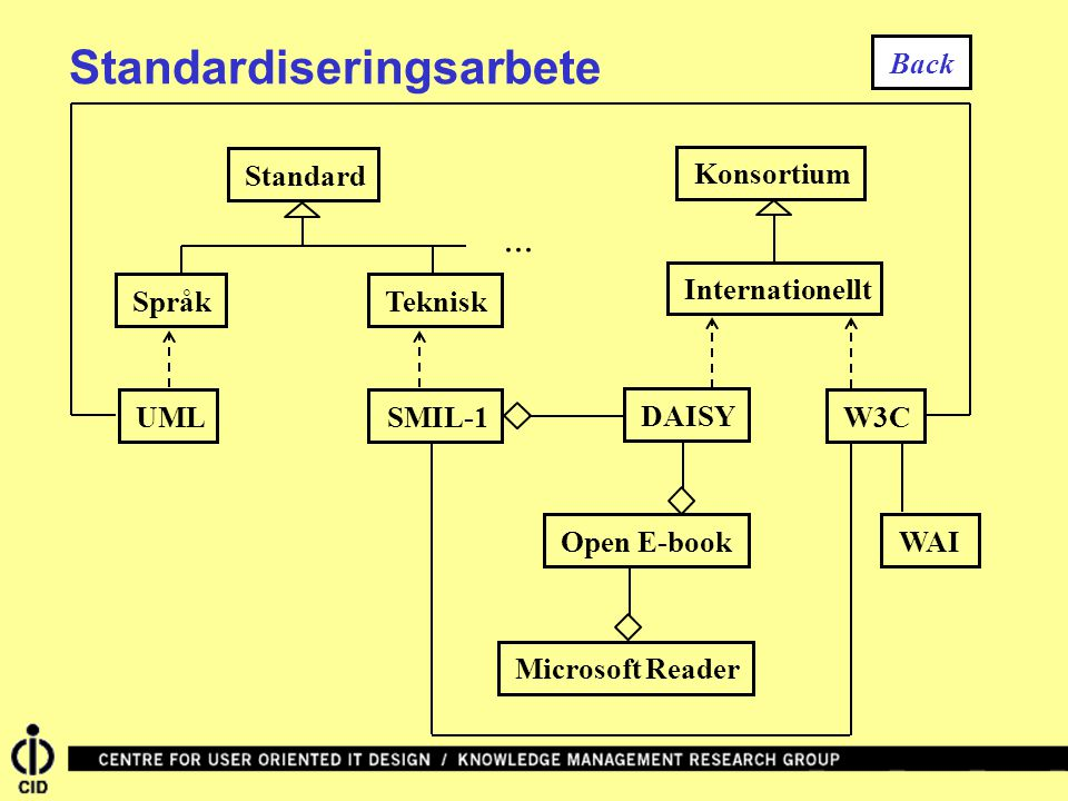 StandardSpråkTeknisk... UMLSMIL-1KonsortiumInternationelltDAISYW3CWAIOpen E-bookMicrosoft Reader Standardiseringsarbete Back