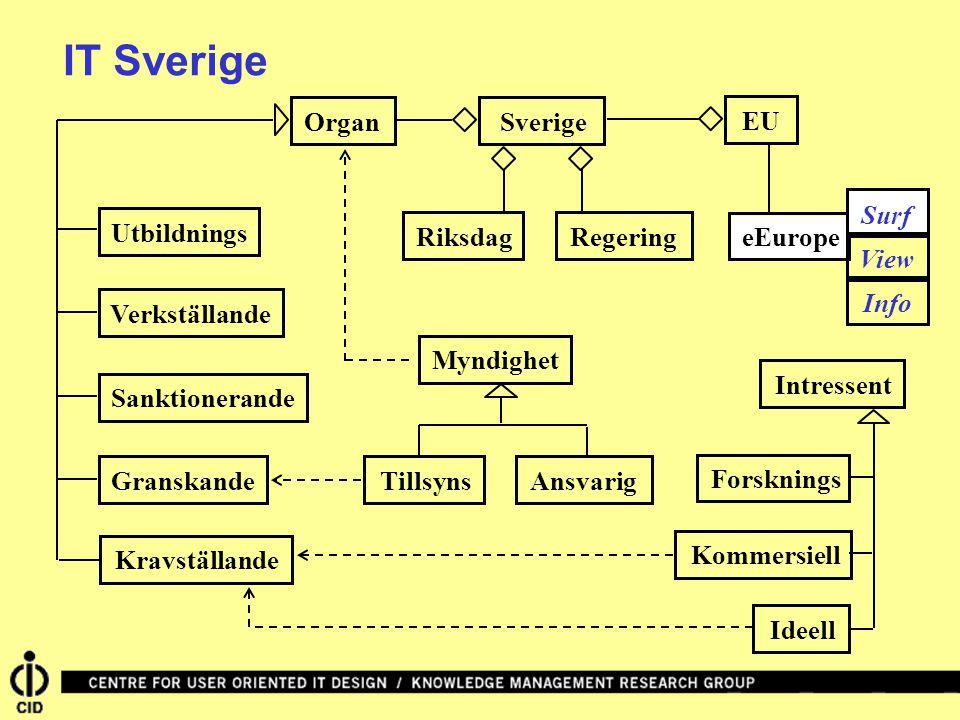 SverigeRiksdagRegeringEUeEuropeOrganVerkställandeGranskandeUtbildningsSanktionerandeKravställandeIntressentIdeellKommersiellForskningsMyndighetAnsvarigTillsyns IT Sverige Surf View Info