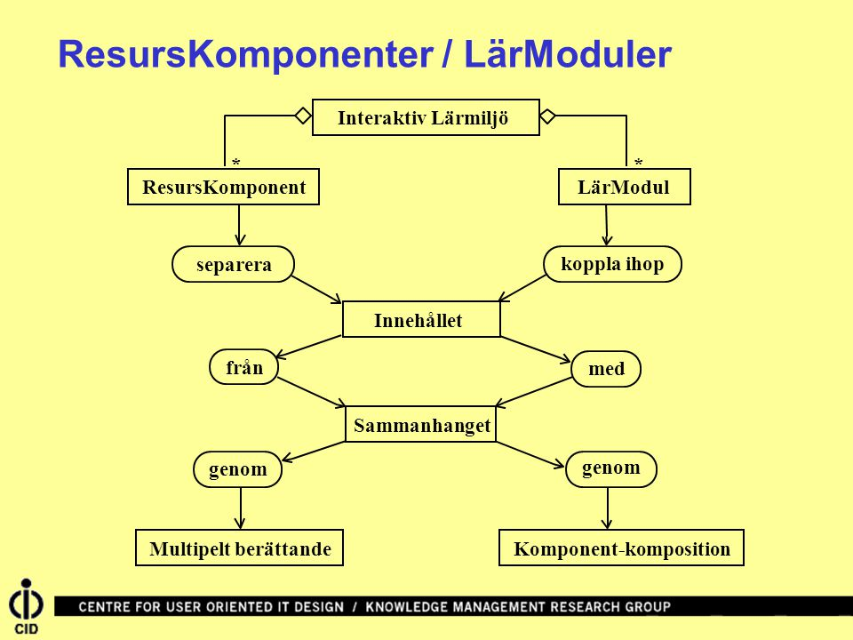 ResursKomponenter / LärModuler Interaktiv LärmiljöLärModul Innehållet ResursKomponent * * Sammanhanget separera koppla ihop från med genom Multipelt berättandeKomponent-komposition genom