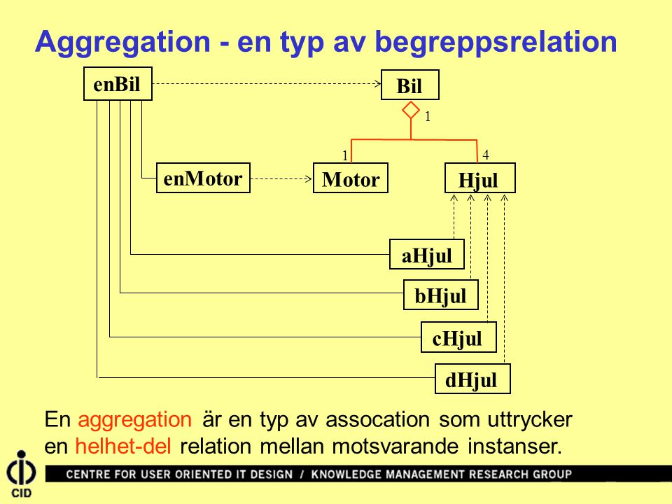 Bil enBil Hjul Motor 4 1 1 aHjul bHjul cHjuldHjul enMotor Aggregation - en typ av begreppsrelation En aggregation är en typ av assocation som uttrycker en helhet-del relation mellan motsvarande instanser.