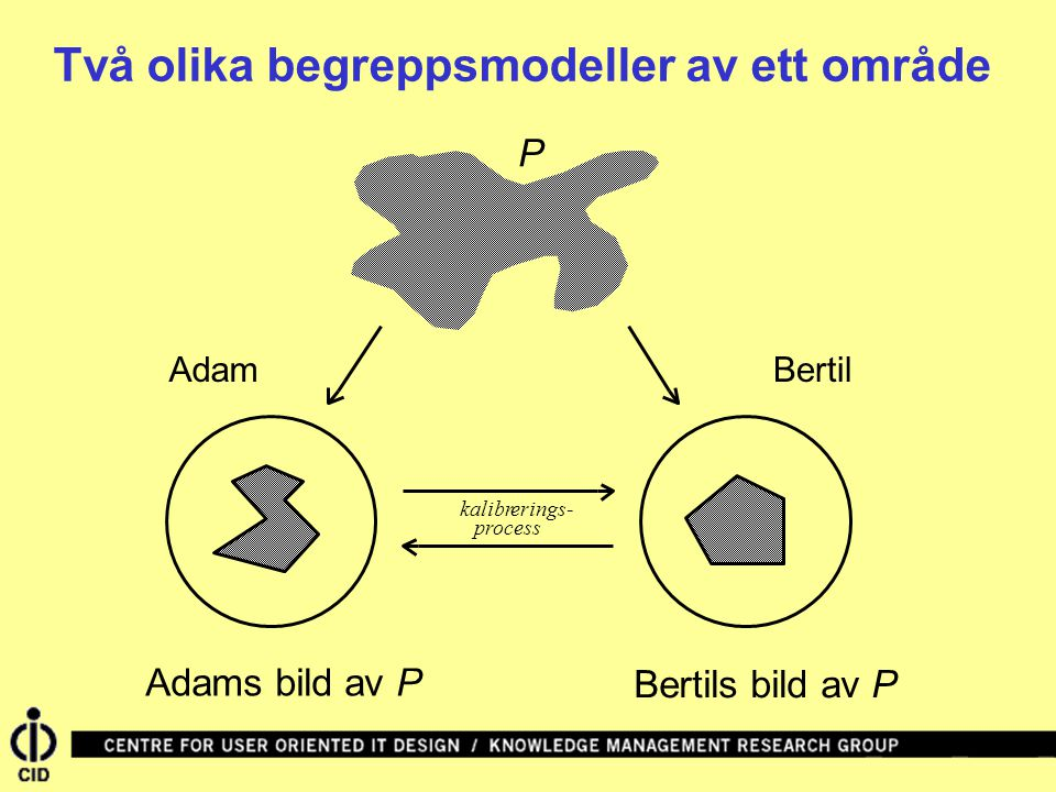 kalibrerings- process P Adams bild av P Bertils bild av P Två olika begreppsmodeller av ett område AdamBertil