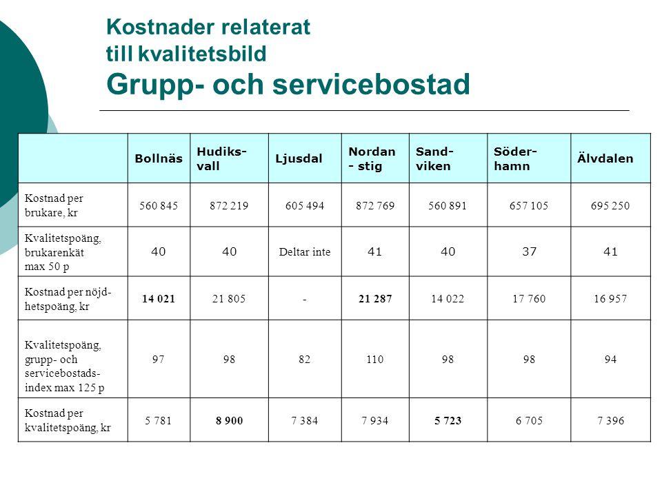 Kostnader relaterat till kvalitetsbild Grupp- och servicebostad Bollnäs Hudiks- vall Ljusdal Nordan - stig Sand- viken Söder- hamn Älvdalen Kostnad pe