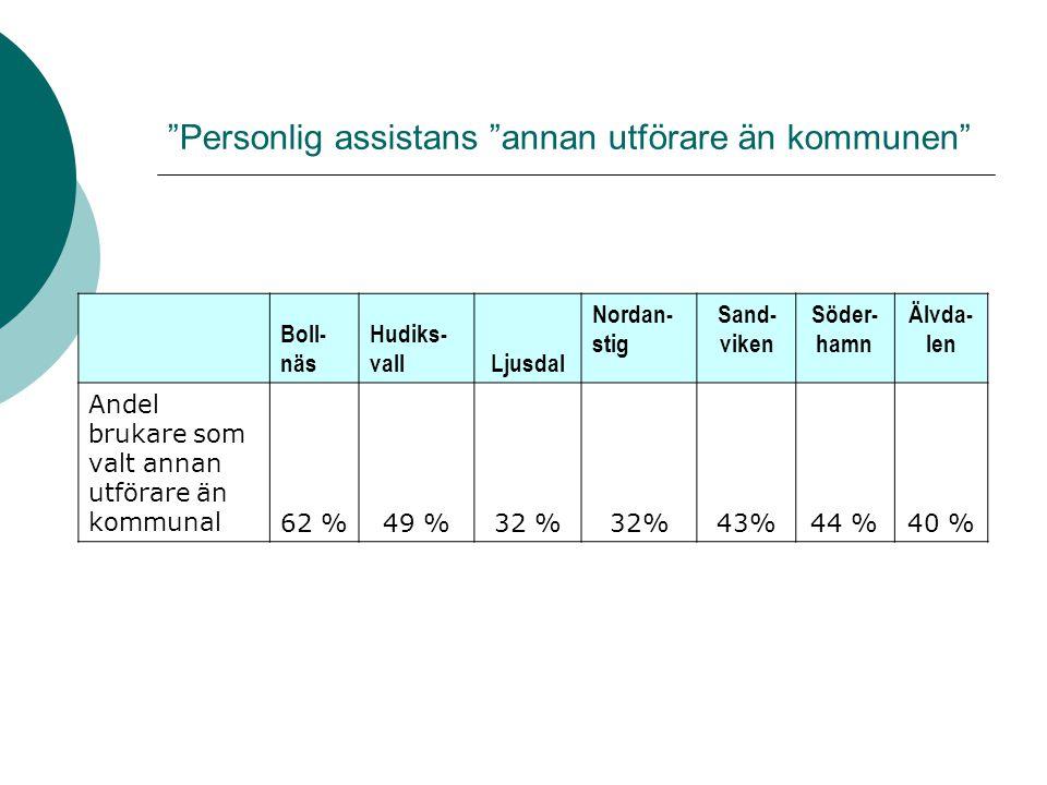 """""""Personlig assistans """"annan utförare än kommunen"""" Boll- näs Hudiks- vallLjusdal Nordan- stig Sand- viken Söder- hamn Älvda- len Andel brukare som valt"""