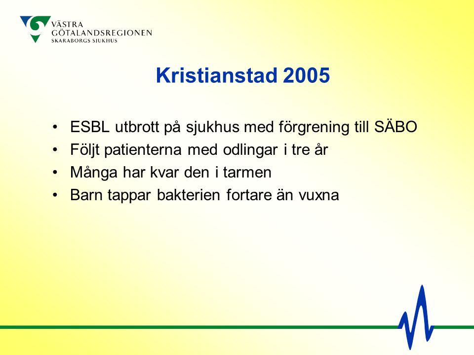 Kristianstad 2005 ESBL utbrott på sjukhus med förgrening till SÄBO Följt patienterna med odlingar i tre år Många har kvar den i tarmen Barn tappar bak