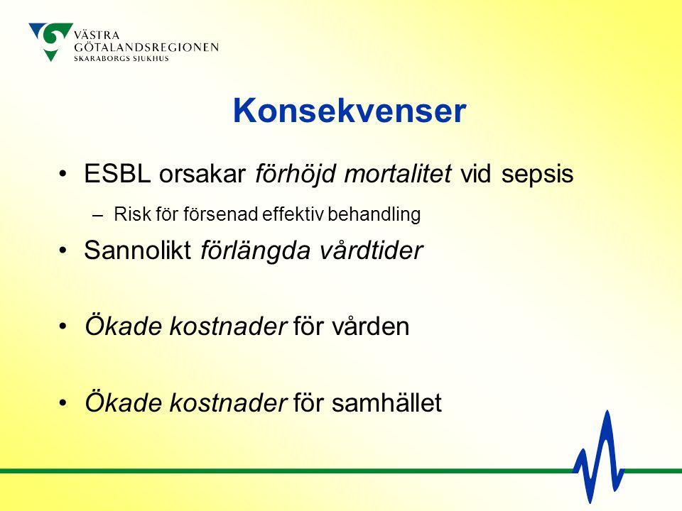 Konsekvenser ESBL orsakar förhöjd mortalitet vid sepsis –Risk för försenad effektiv behandling Sannolikt förlängda vårdtider Ökade kostnader för vårde