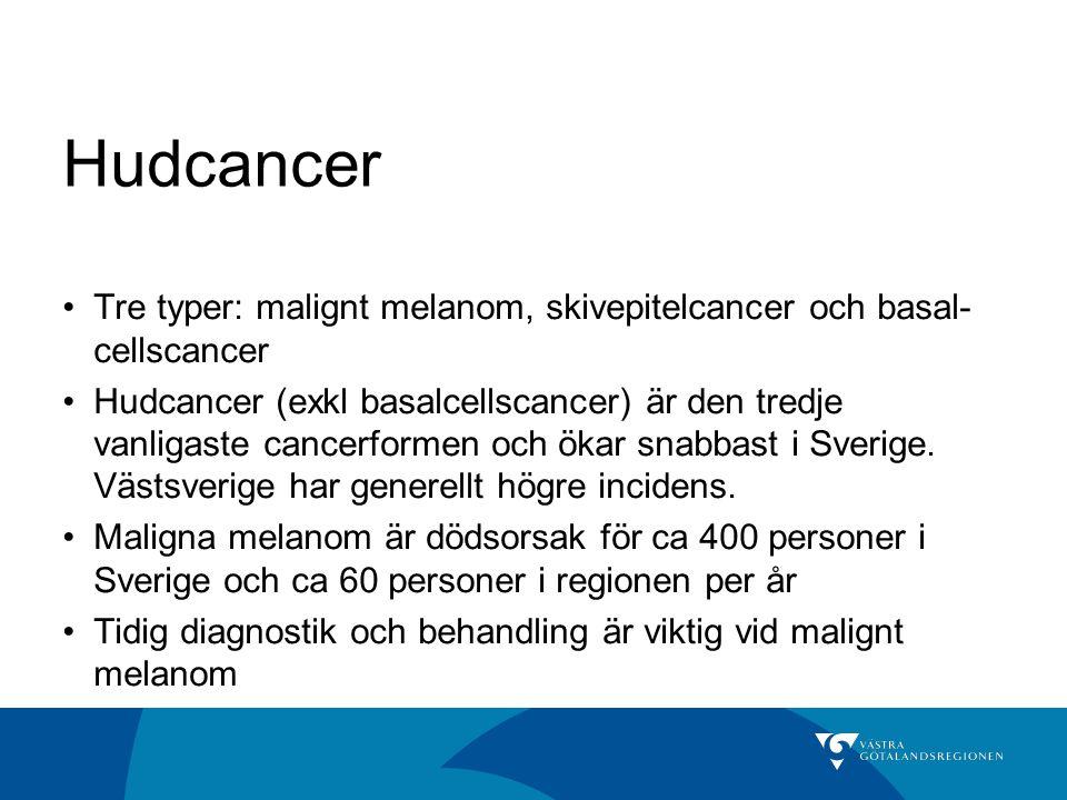 Hudcancer Tre typer: malignt melanom, skivepitelcancer och basal- cellscancer Hudcancer (exkl basalcellscancer) är den tredje vanligaste cancerformen och ökar snabbast i Sverige.