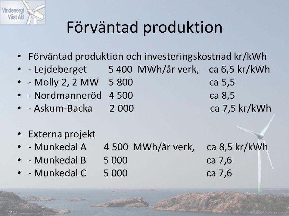 Förväntad produktion Förväntad produktion och investeringskostnad kr/kWh - Lejdeberget 5 400 MWh/år verk, ca 6,5 kr/kWh - Molly 2, 2 MW 5 800 ca 5,5 -