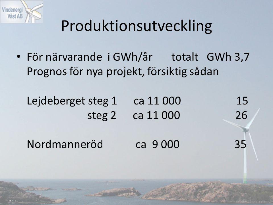 Produktionsutveckling För närvarande i GWh/år totalt GWh 3,7 Prognos för nya projekt, försiktig sådan Lejdeberget steg 1 ca 11 000 15 steg 2 ca 11 000 26 Nordmanneröd ca 9 000 35