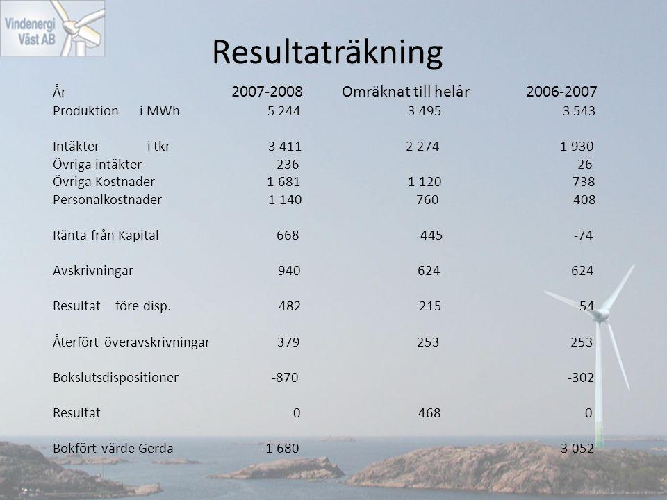 Resultaträkning År 2007-2008 Omräknat till helår 2006-2007 Produktion i MWh 5 244 3 495 3 543 Intäkter i tkr 3 411 2 274 1 930 Övriga intäkter 236 26