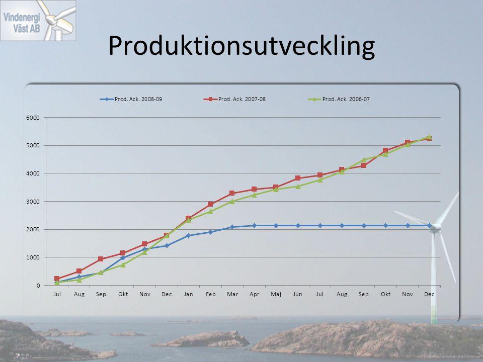 Produktionsutveckling