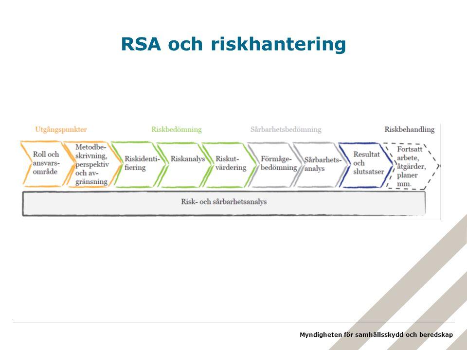 Myndigheten för samhällsskydd och beredskap RSA och riskhantering