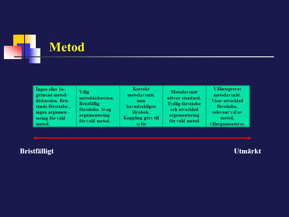 Metod Ingen eller be- gränsad metod- diskussion. Bris- tande förståelse, ingen argumen- tering för vald metod. Ytlig metoddiskussion. Bristfällig förs