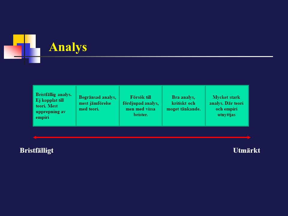 Analys Bristfällig analys. Ej kopplat till teori. Mest upprepning av empiri Begränsad analys, mest jämförelse med teori. Försök till fördjupad analys,