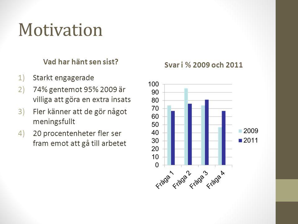 Motivation Vad har hänt sen sist? 1)Starkt engagerade 2)74% gentemot 95% 2009 är villiga att göra en extra insats 3)Fler känner att de gör något menin