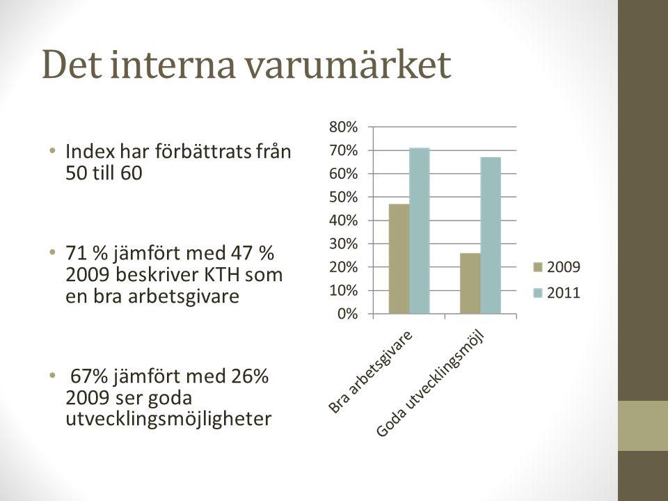 Det interna varumärket Index har förbättrats från 50 till 60 71 % jämfört med 47 % 2009 beskriver KTH som en bra arbetsgivare 67% jämfört med 26% 2009
