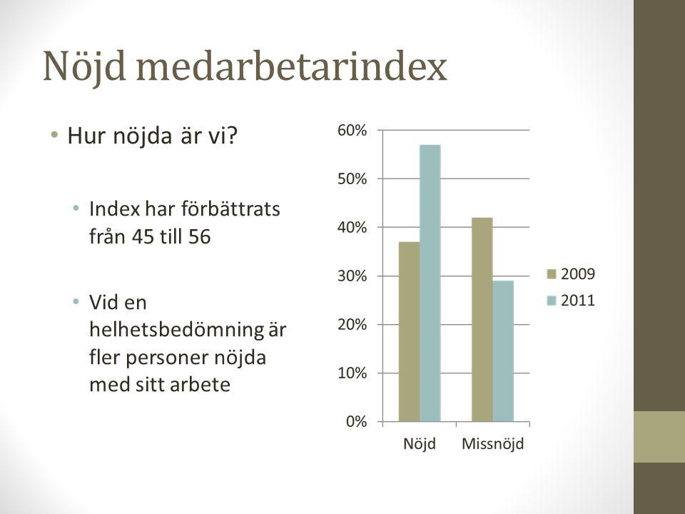 Nöjd medarbetarindex Hur nöjda är vi? Index har förbättrats från 45 till 56 Vid en helhetsbedömning är fler personer nöjda med sitt arbete