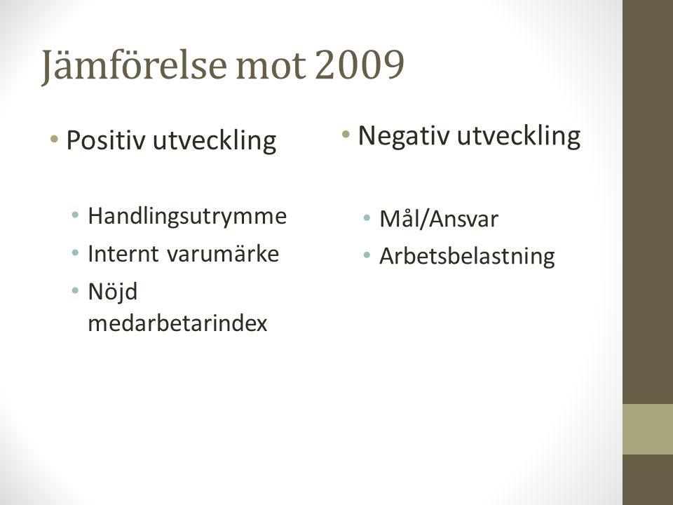 Jämförelse mot 2009 Positiv utveckling Handlingsutrymme Internt varumärke Nöjd medarbetarindex Negativ utveckling Mål/Ansvar Arbetsbelastning