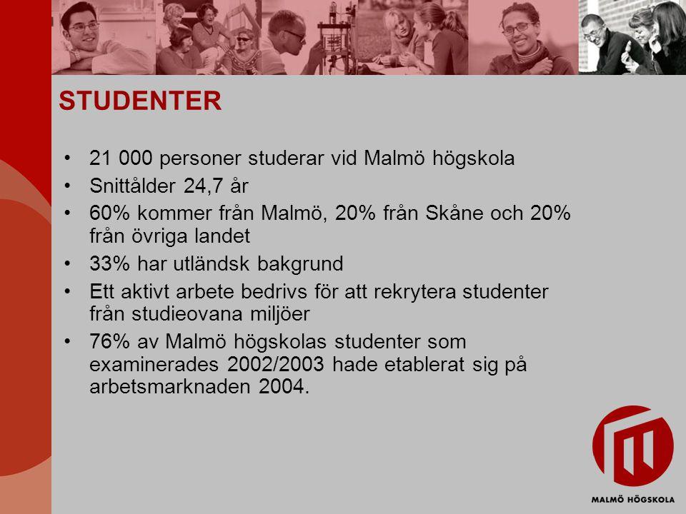 STUDENTER 21 000 personer studerar vid Malmö högskola Snittålder 24,7 år 60% kommer från Malmö, 20% från Skåne och 20% från övriga landet 33% har utländsk bakgrund Ett aktivt arbete bedrivs för att rekrytera studenter från studieovana miljöer 76% av Malmö högskolas studenter som examinerades 2002/2003 hade etablerat sig på arbetsmarknaden 2004.