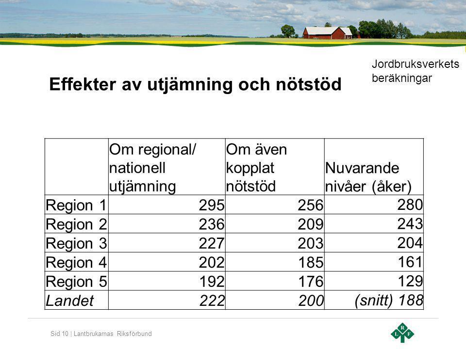 Sid 10 | Lantbrukarnas Riksförbund Effekter av utjämning och nötstöd Om regional/ nationell utjämning Om även kopplat nötstöd Nuvarande nivåer (åker)