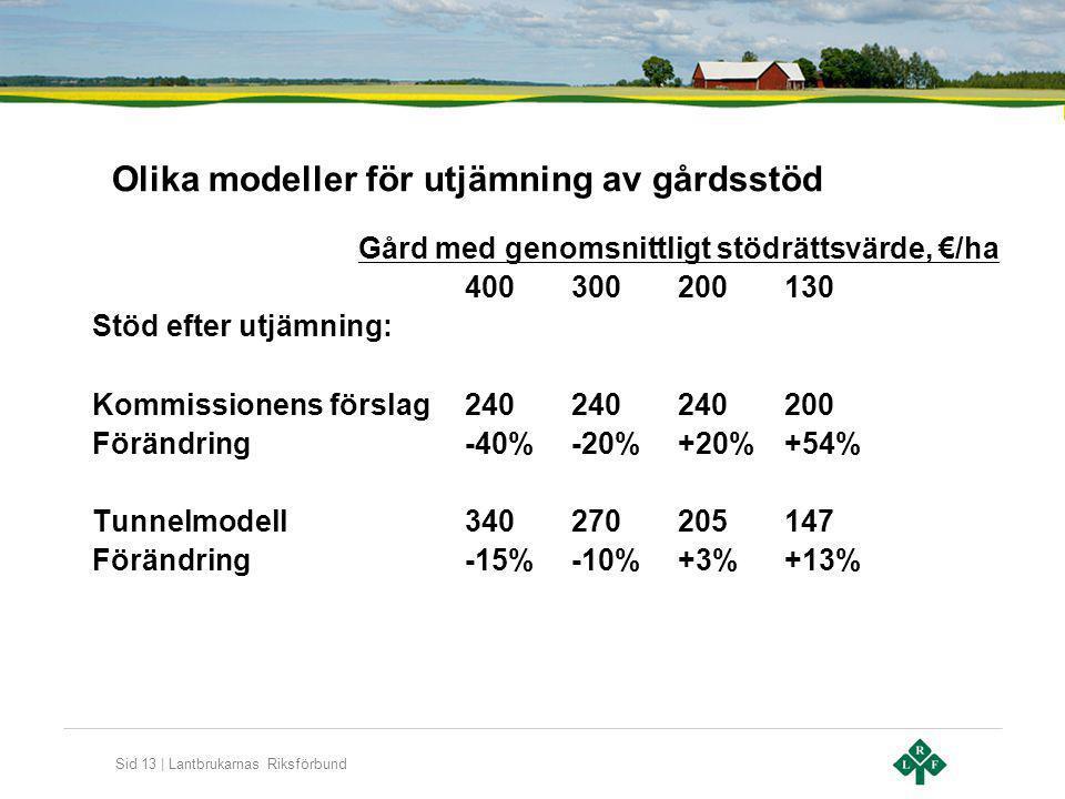 Sid 13 | Lantbrukarnas Riksförbund Olika modeller för utjämning av gårdsstöd Gård med genomsnittligt stödrättsvärde, €/ha 400300200130 Stöd efter utjä