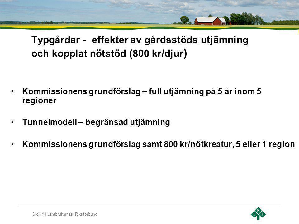 Sid 14 | Lantbrukarnas Riksförbund Typgårdar - effekter av gårdsstöds utjämning och kopplat nötstöd (800 kr/djur ) Kommissionens grundförslag – full u