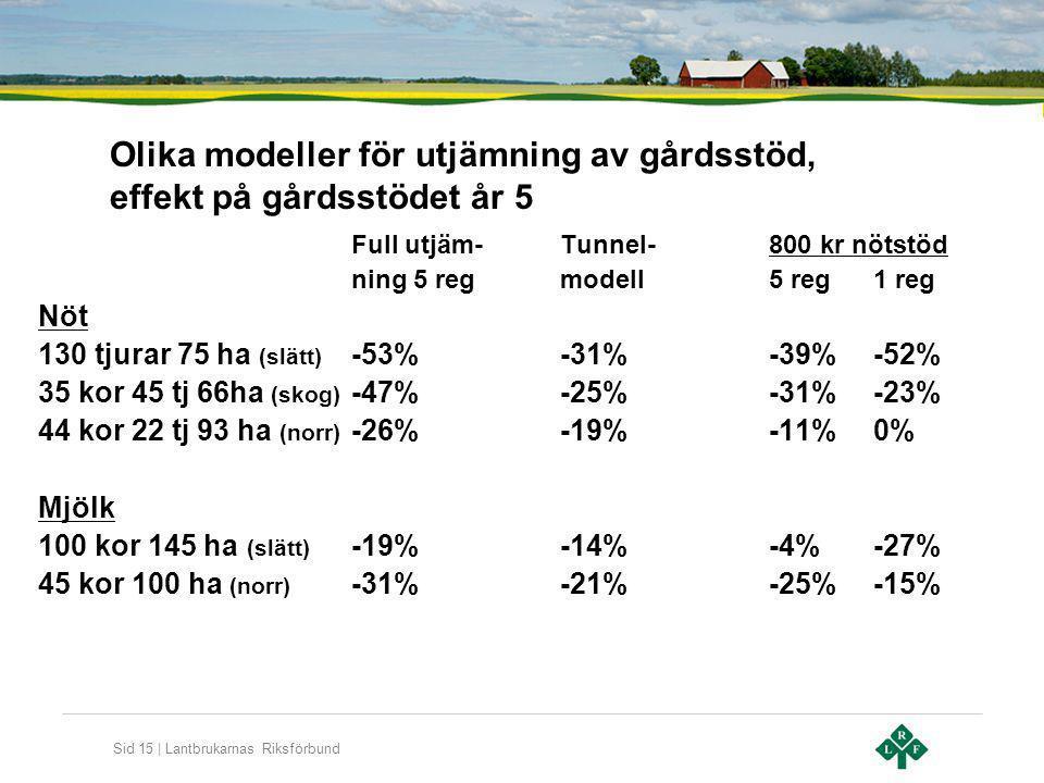 Sid 15 | Lantbrukarnas Riksförbund Olika modeller för utjämning av gårdsstöd, effekt på gårdsstödet år 5 Full utjäm-Tunnel-800 kr nötstöd ning 5 regmo