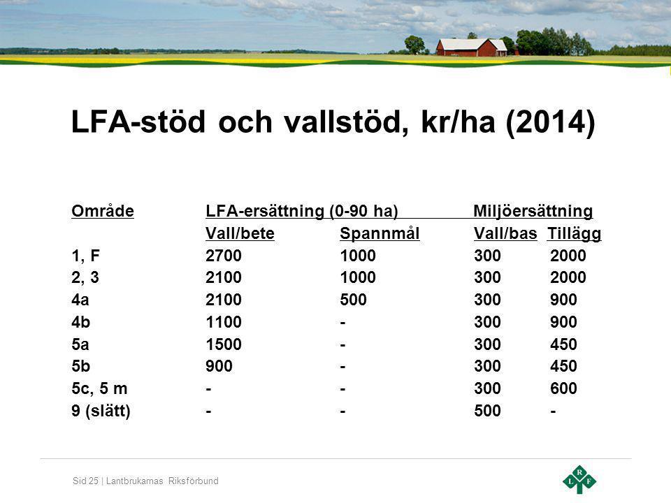 Sid 25 | Lantbrukarnas Riksförbund LFA-stöd och vallstöd, kr/ha (2014) OmrådeLFA-ersättning (0-90 ha) Miljöersättning Vall/beteSpannmålVall/bas Tilläg