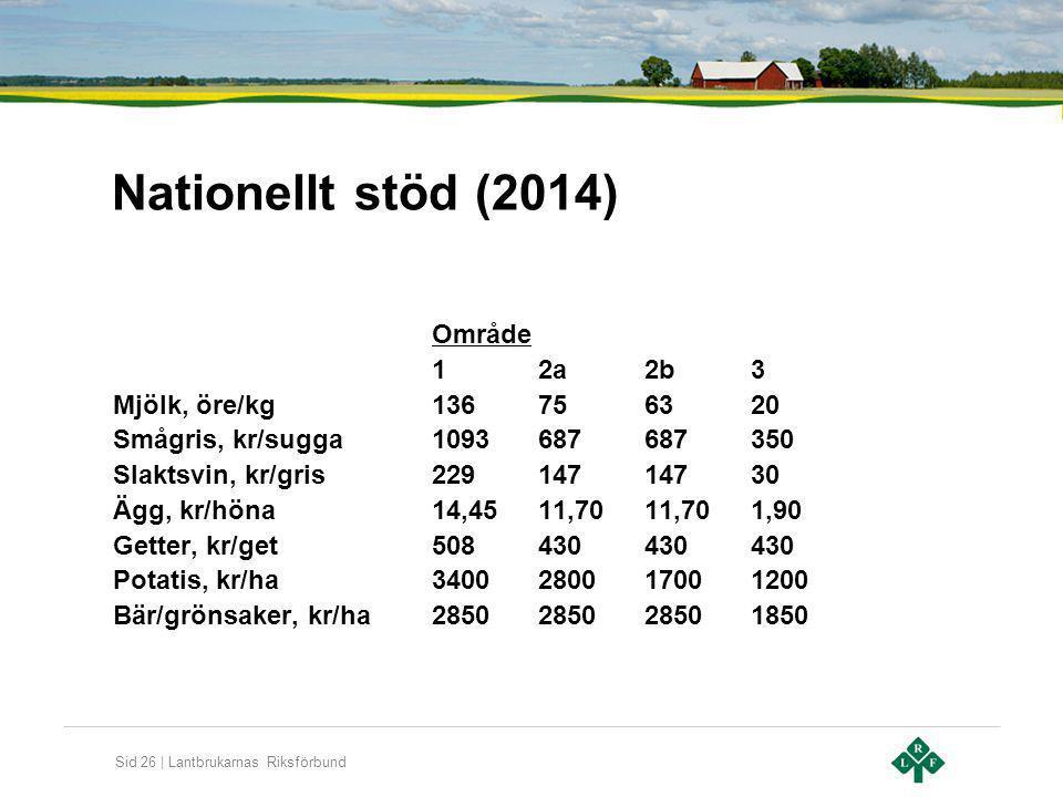Sid 26 | Lantbrukarnas Riksförbund Nationellt stöd (2014) Område 12a2b3 Mjölk, öre/kg136756320 Smågris, kr/sugga1093687687350 Slaktsvin, kr/gris229147