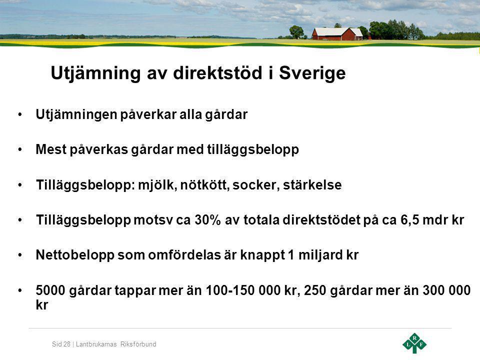 Sid 28 | Lantbrukarnas Riksförbund Utjämning av direktstöd i Sverige Utjämningen påverkar alla gårdar Mest påverkas gårdar med tilläggsbelopp Tilläggs