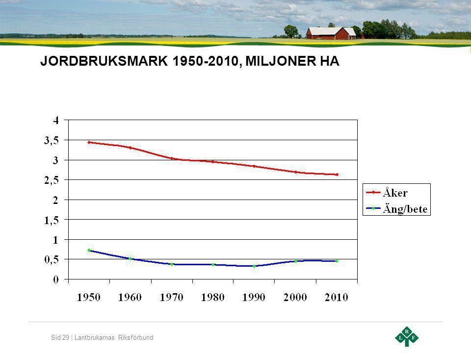 Sid 29 | Lantbrukarnas Riksförbund JORDBRUKSMARK 1950-2010, MILJONER HA
