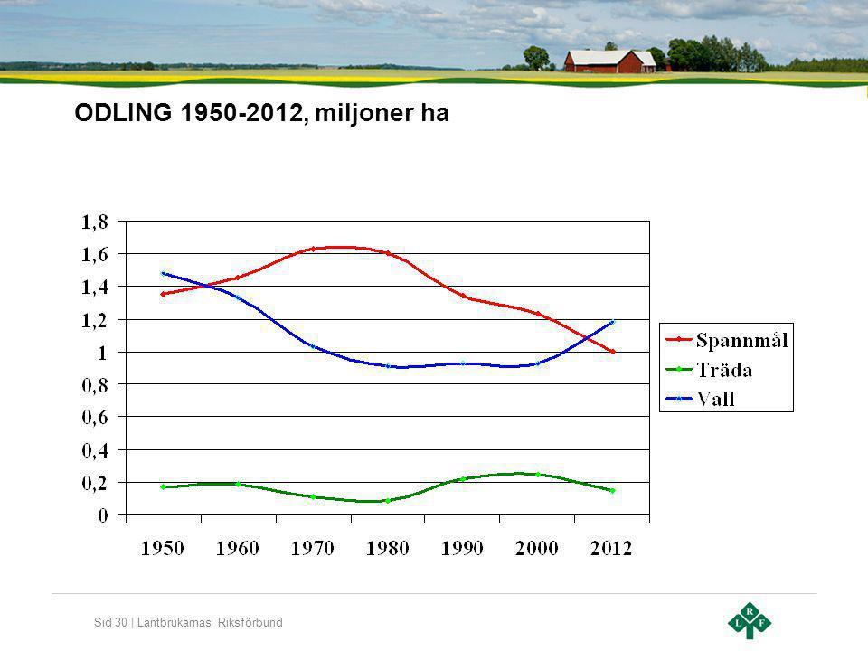 Sid 30 | Lantbrukarnas Riksförbund ODLING 1950-2012, miljoner ha