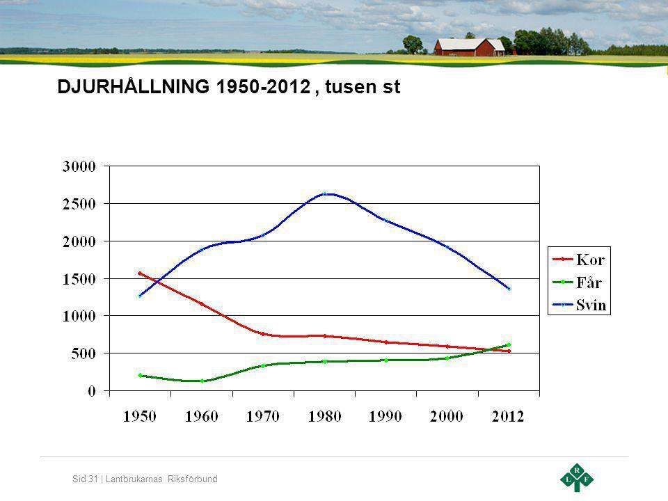 Sid 31 | Lantbrukarnas Riksförbund DJURHÅLLNING 1950-2012, tusen st